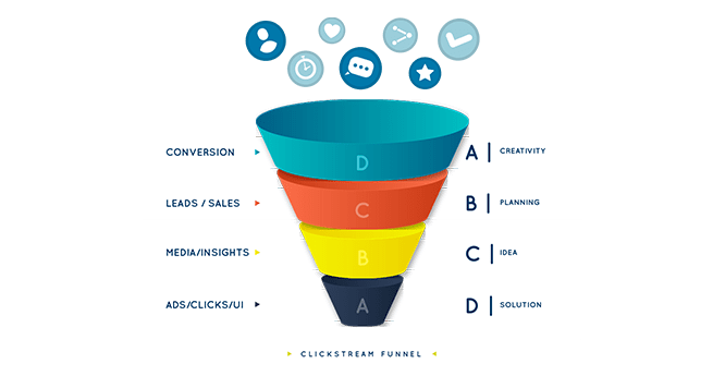 Clickstream Funnel Analysis