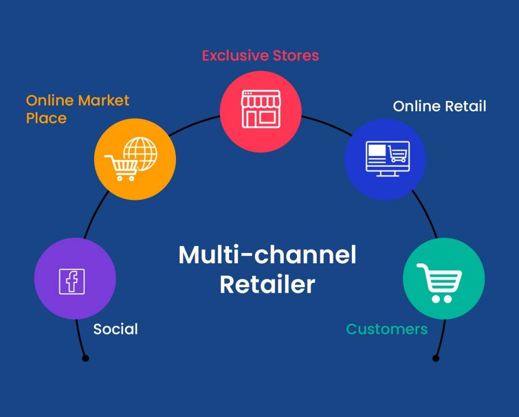 Increase Revenue For A Specialty Apparel Multi-Channel Retailer
